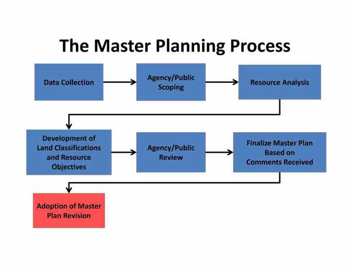 Flow chart of the master planning process